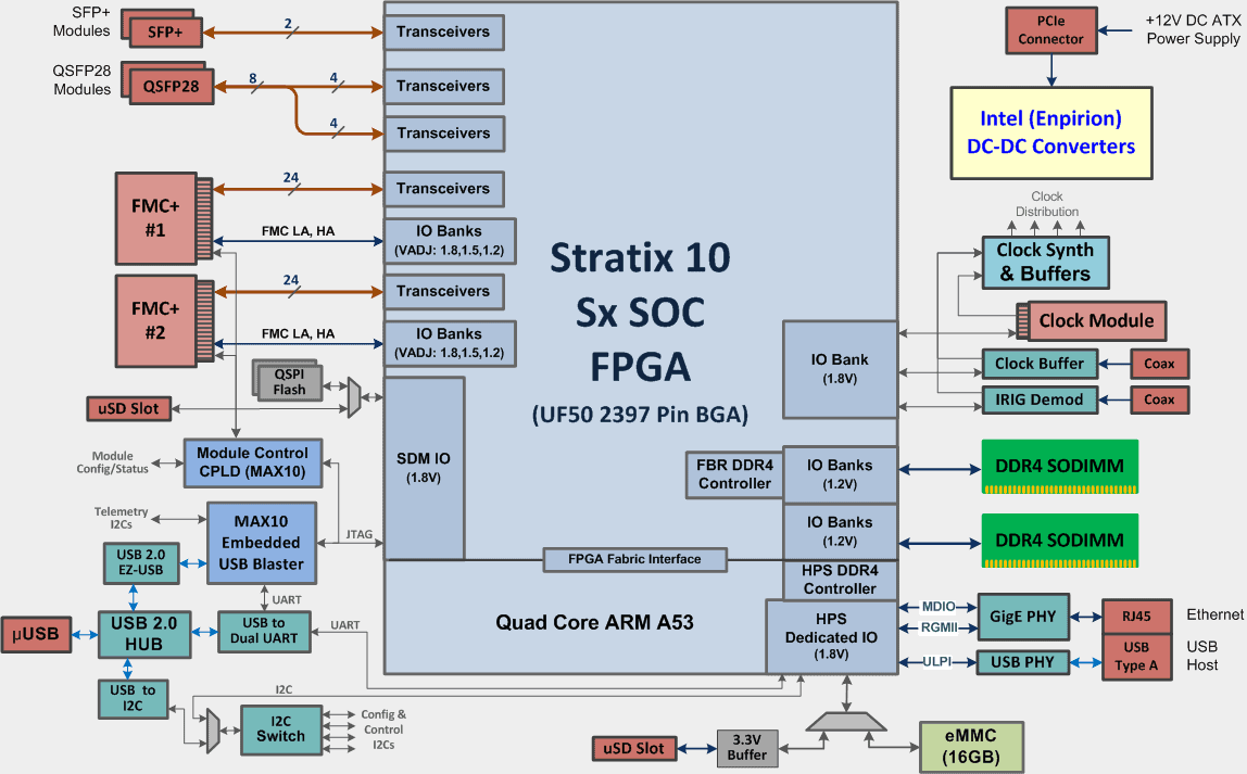Stratix10_soc_diagram