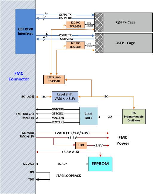 Block_Diagrams_x2QSFP