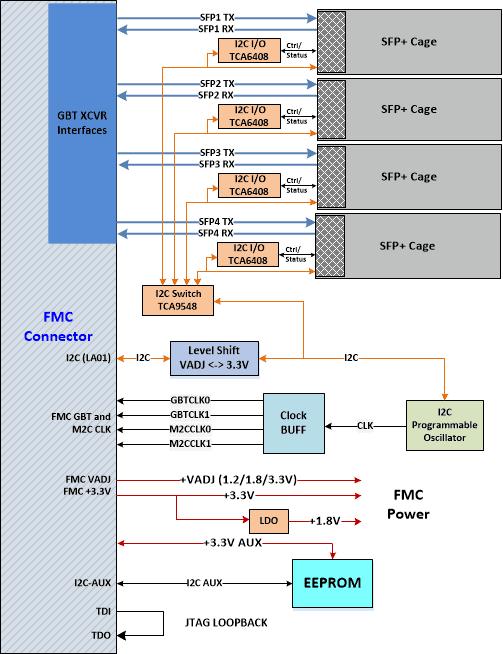 Block_Diagrams_x4SFP