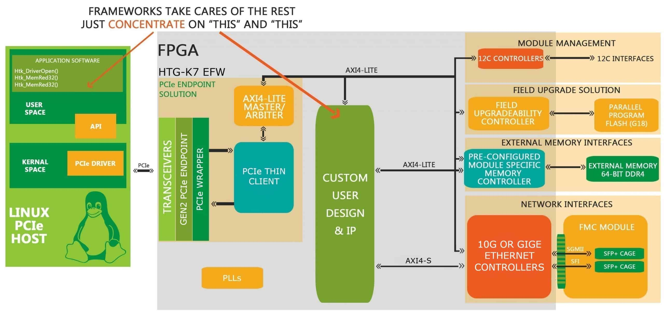 EFW_HTG_K7-PCIe
