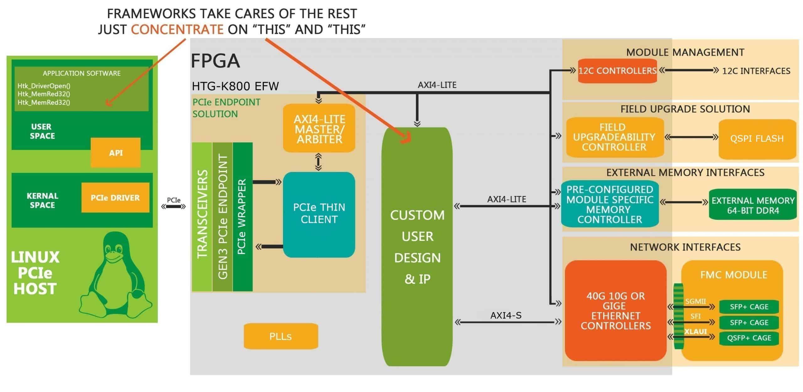 EFW_HTG_K800-PCIe