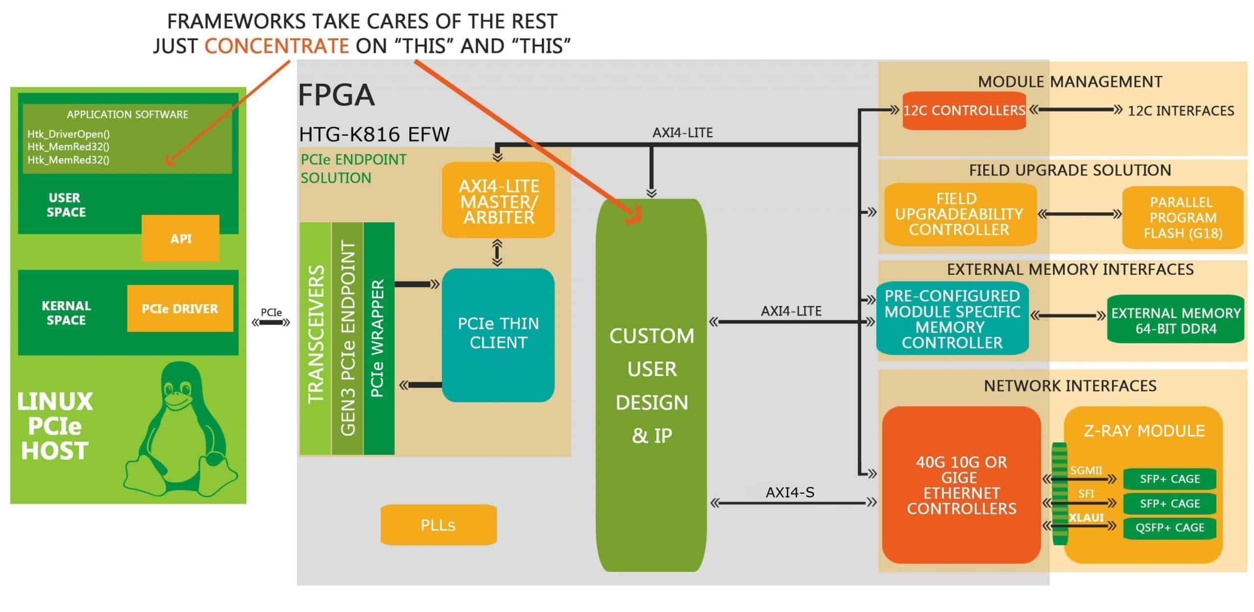 EFW_HTG_K816-PCIe