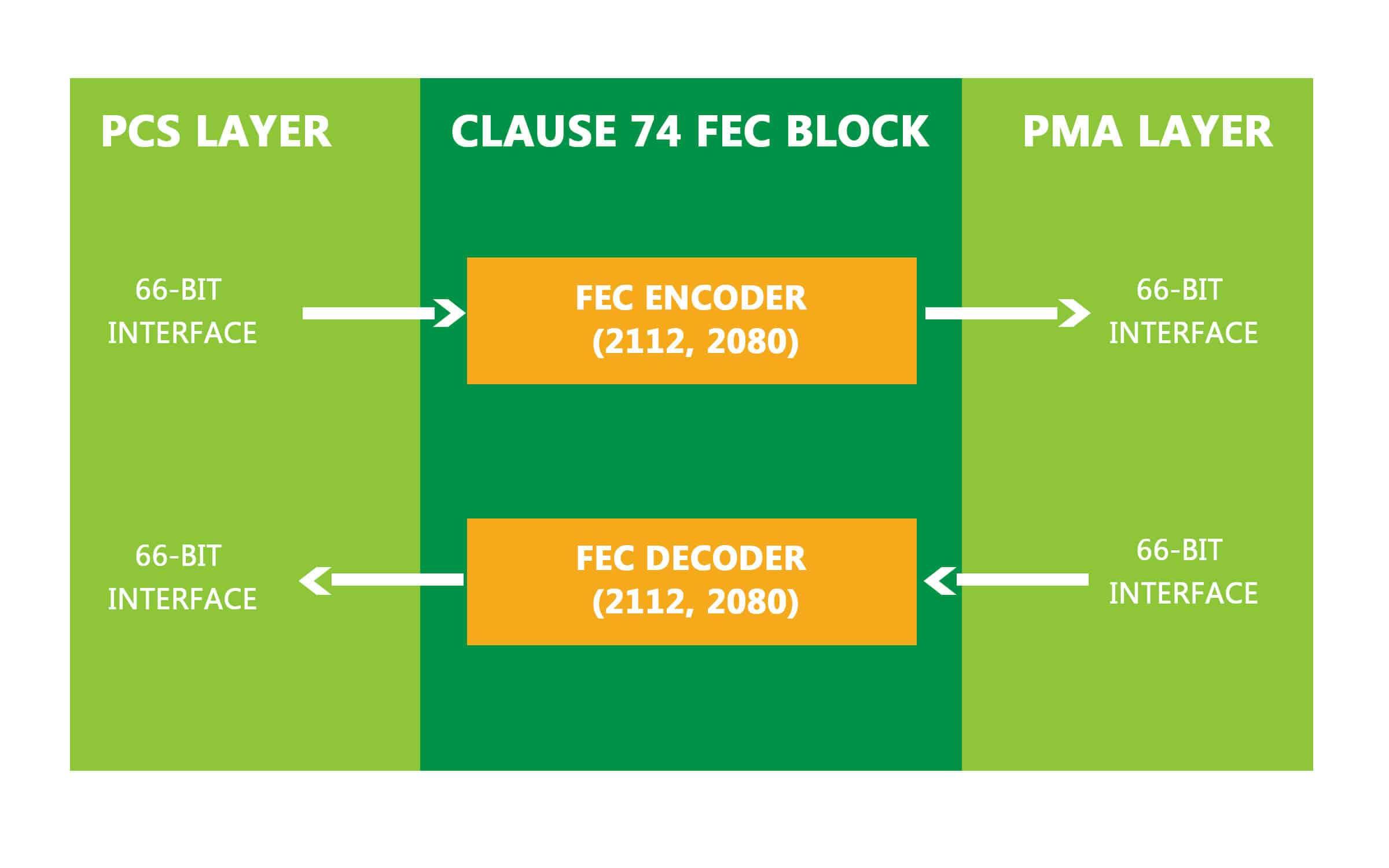 FEC_Clause74