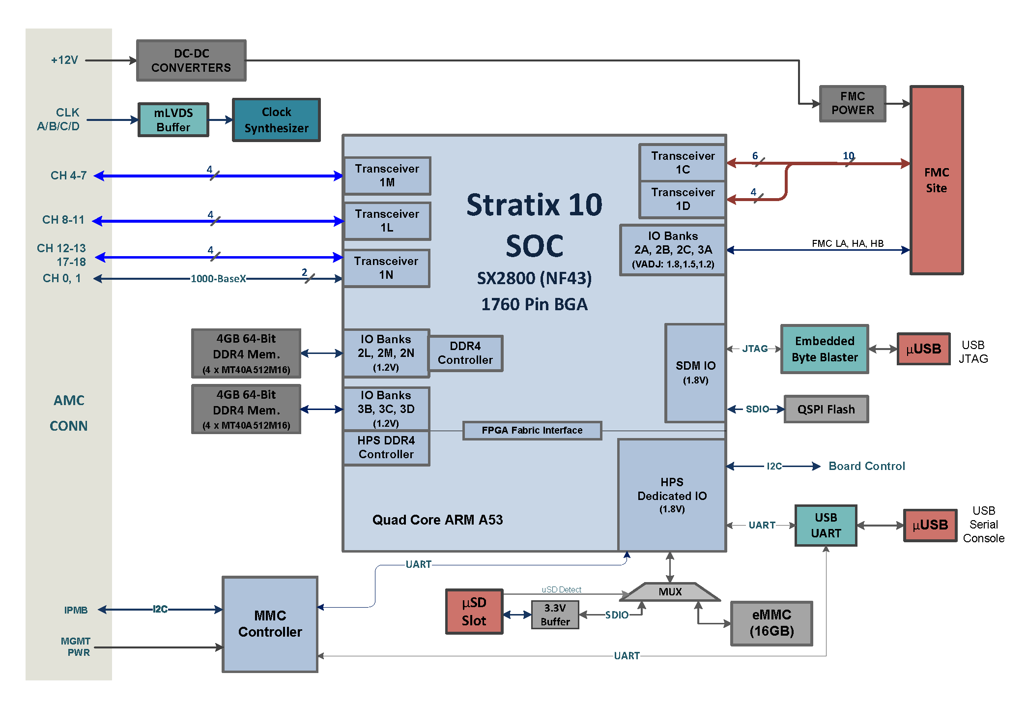 DHFS-00-00005-R3_S10_SOC_AMC_diagram