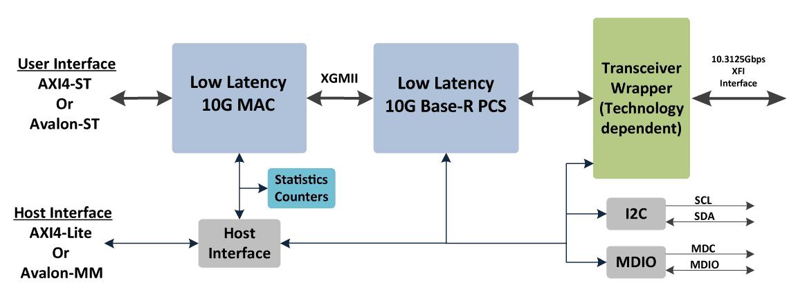 ethernet_10G_LL_block_diagram