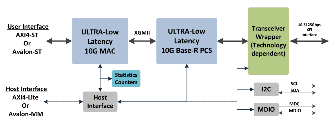 ethernet_10G_ULL_block_diagram
