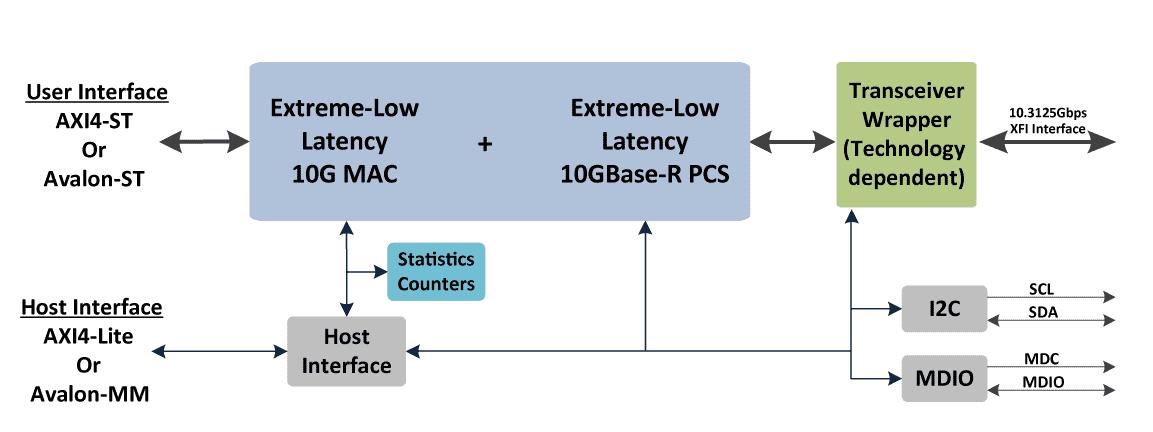 ethernet_ELL_10G_block_diagram