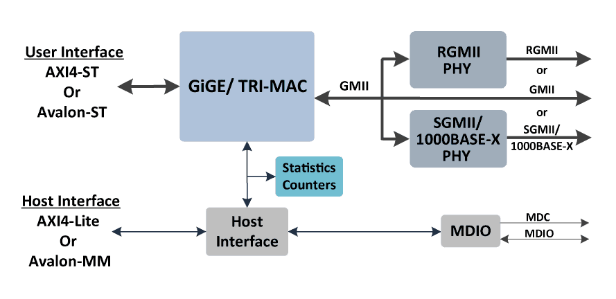 ethernet_GiGE_TRI_block_diagram