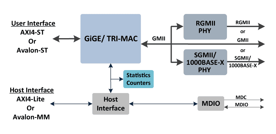 ethernet_gige_triple_block_diagram