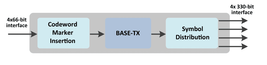 100G_TX_ethernet_block_diagram
