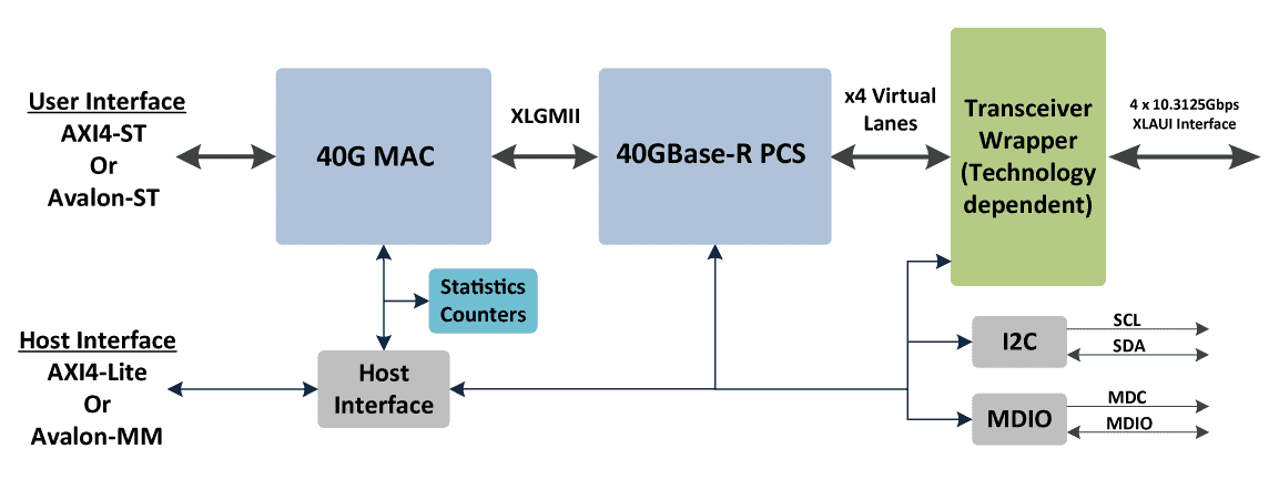 40G_ethernet_block_diagram