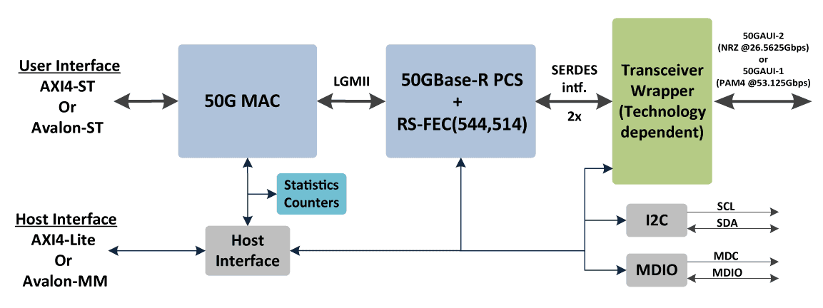 ethernet_50G_block_diagram