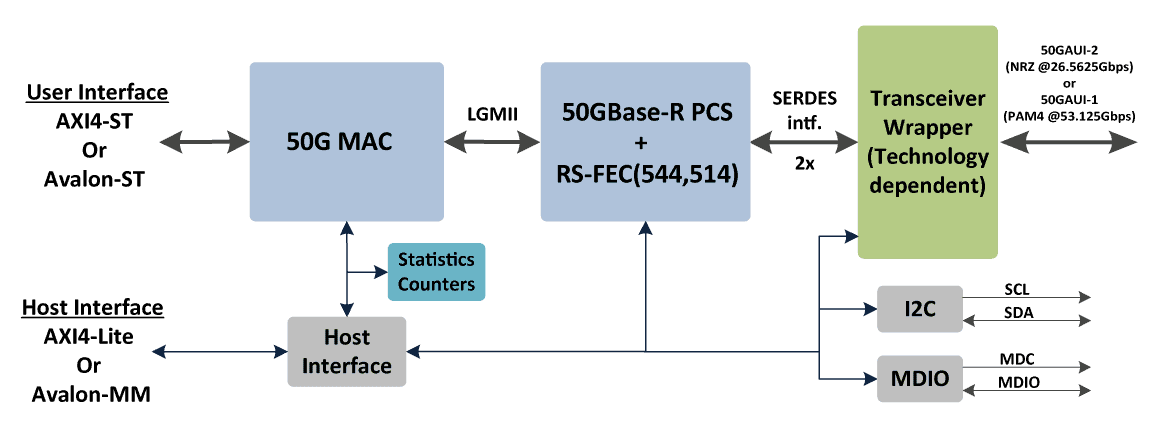 ethernet_50G_block_diagram_transparent