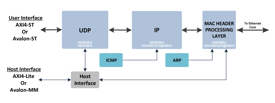 ethernet_UDP-IP-Offload-Engine_block_diagram