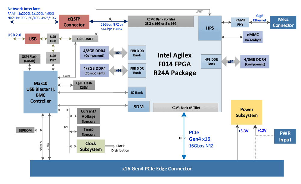 LP_PCIe_Block-Diagram
