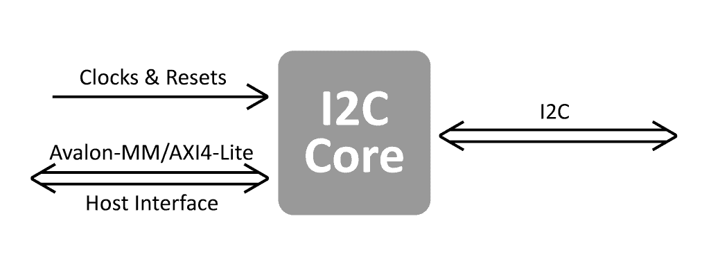 I2C-Core-Block-Diagram_v1