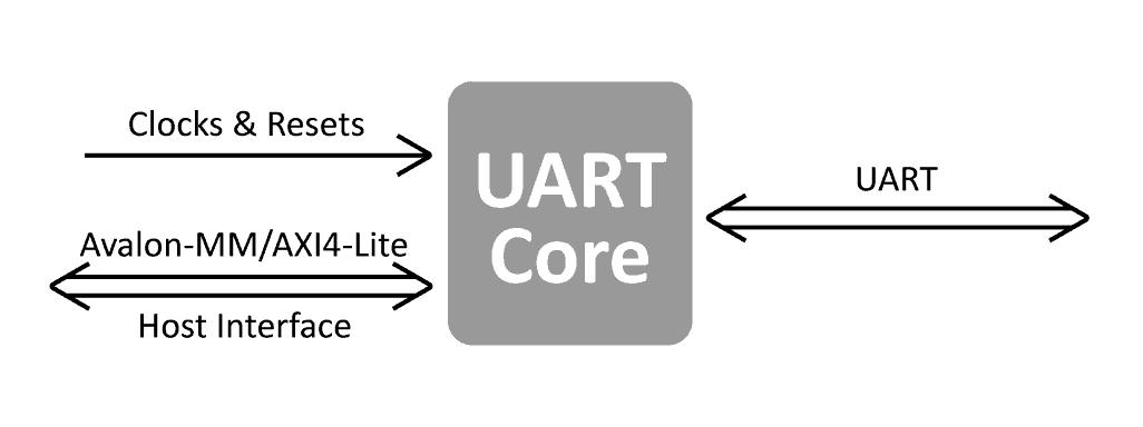 UART_IP_Core_bgd