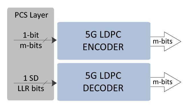 5g-ldpc-ip-core-block-diagram-bgd