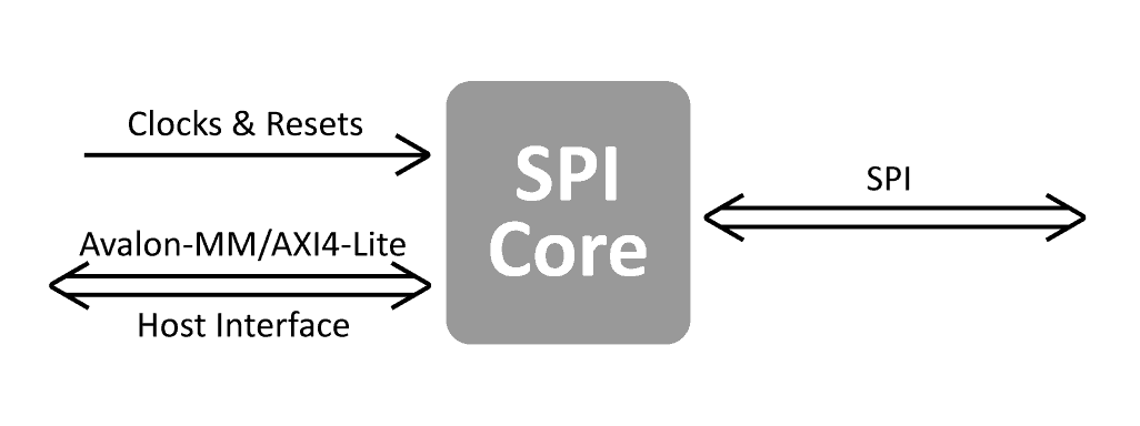 SPI_IP_Core_Block_Diagram