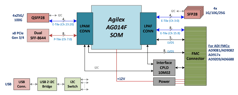 Agilex_SOM_5G_Wireless_BlockDiagram_2