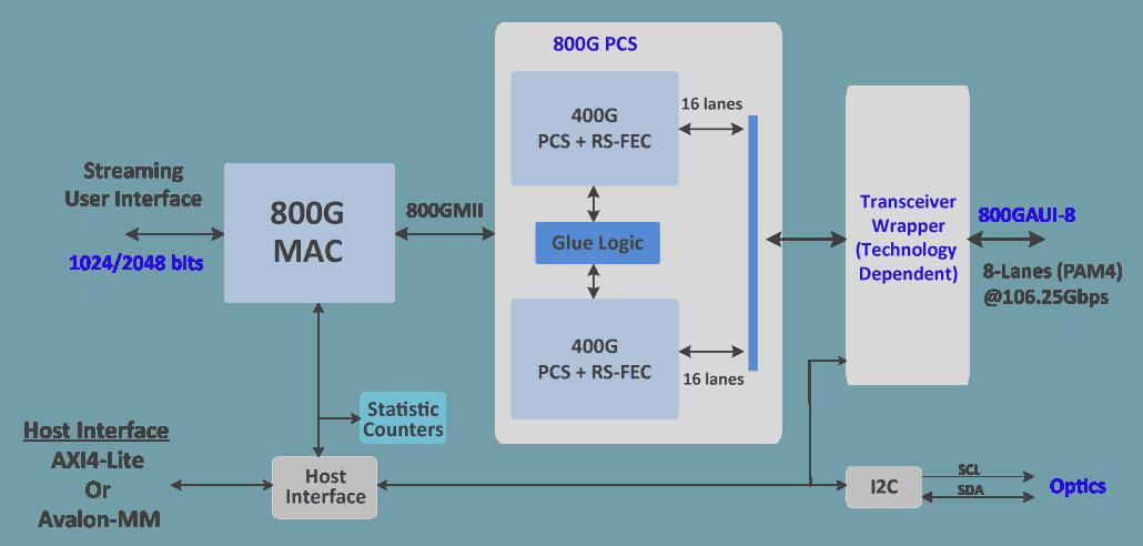 800G_IP_Block_Diagram