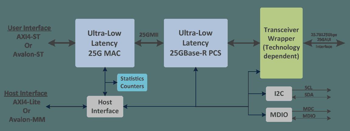 Ethernet_25G_ULL_Block_Diagram_V2