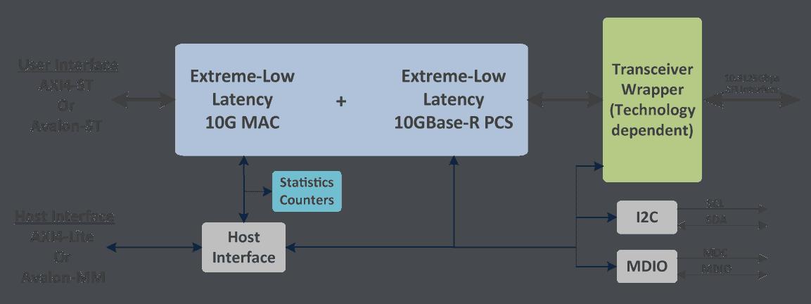 ethernet_ELL_10G_block_diagram-v2